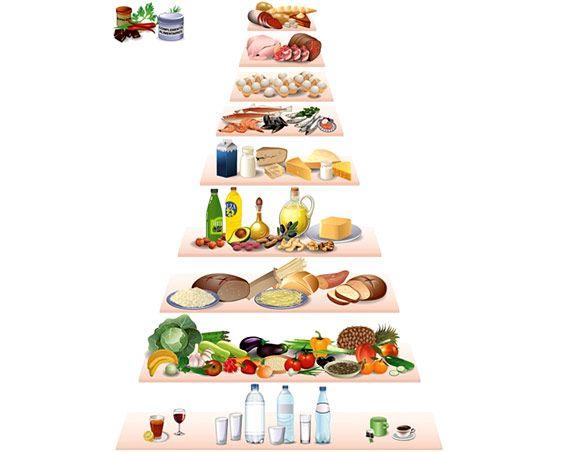Pyramide alimentaire saine